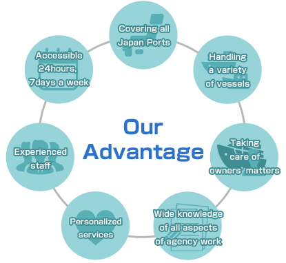 Our Advantage